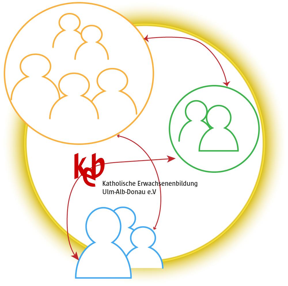 Bild:Wir arbeiten mit verschiedenen Kooperationspartnern zusammen
